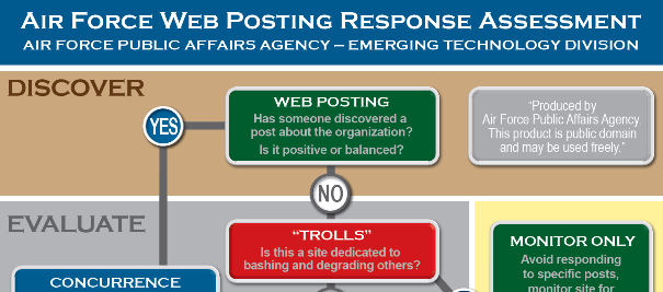Air Force Web Posting Response Assessment