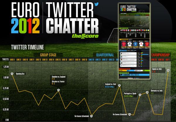 Europameisterschaft 2012 auf Twitter