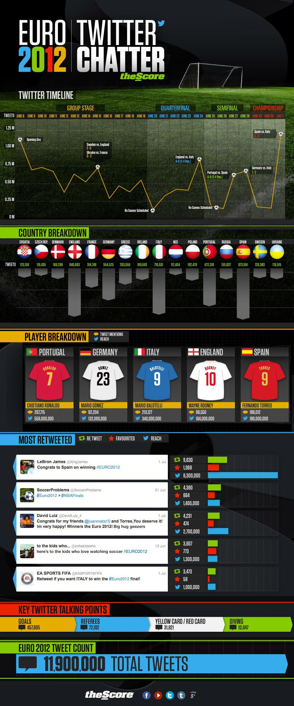 Die Europameisterschaft