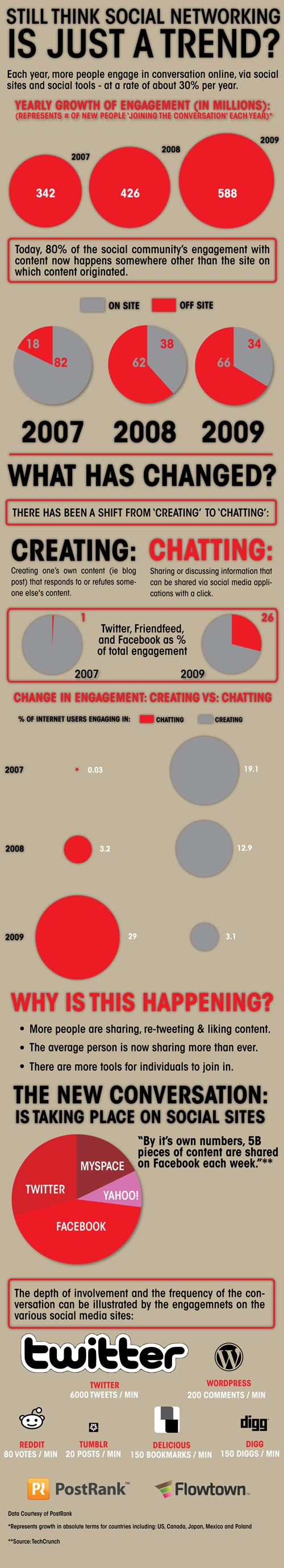 social_engagement